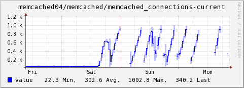 http://threebean.org/sad_memcached.png